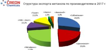 В Москве подвели итоги конференции «Метанол 2018»