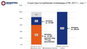 """Итоги """"Полимеры в автомобилестроении 2018"""" (статистика, графики)"""