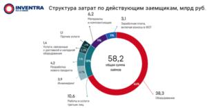 Полимеры в медицине 2018 - итоги конференции (цифры, графики)