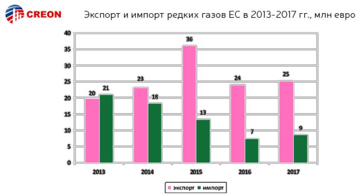 Итоги редкие газы 2018 подвели в Москве. Представляем вашему вниманию отчет, включающий мнение экспертов, статистические данные, графики и прогнозы