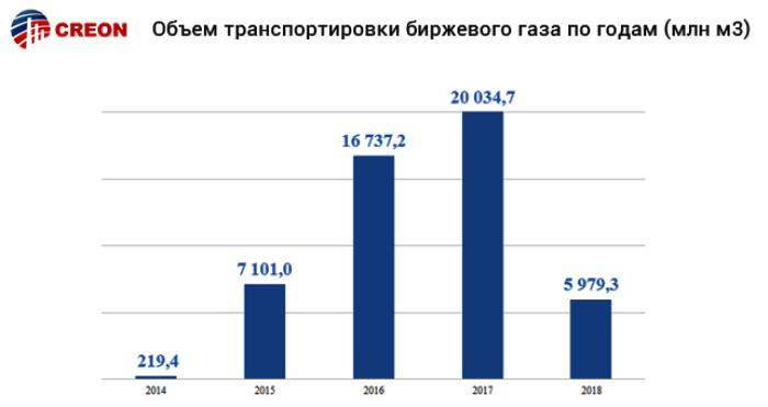 Российский рынок газа 2018: вчера, сегодня, завтра (цифры и графики)