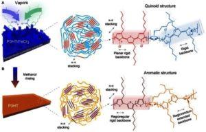 Новый изотропный теплопроводящий полимер (подробности разработки)