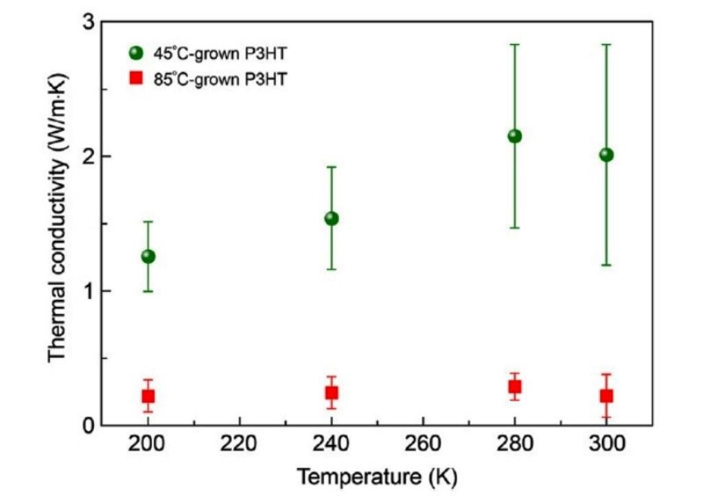 изотропный теплопроводящий полимер: зависимость теплопроводности пленок политиофена от температуры подложки (алюминиевой фольги). Зеленые точки соответствуют пленке, выращенной при 45°C. Ее максимальная теплопроводность составляет 2,2 В/ (К×м). У пленки, выращенной при 85°C (красные квадраты), теплопроводность на уровне обычных полимеров. Каждое значение получено усреднением двадцати измерений. Рисунок из обсуждаемой статьи в Science Advances