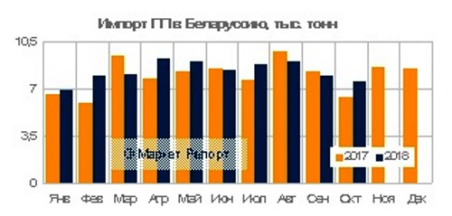 По итогам десяти месяцев текущего года суммарный объем импорта полипропилена в Беларусь увеличился на 5,6% в сравнении с аналогичным показателем 2017 года и составил около 82,9 тыс. тонн. Рост спроса пришелся исключительно на гомополимер пропилена (ПП-гомо).