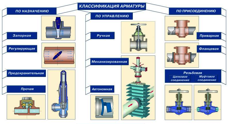 Трубопроводная арматура: виды, назначение и классификация