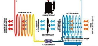 Бытовой осушитель воздуха: назначение и принцип работы