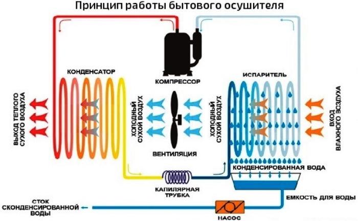 как работает воздухоосушитель? Все довольно просто, эта категория оборудования работает на почве принципа конденсации, а сам процесс поглощения излишней влаги из воздуха, по общему правилу, выглядит следующим образом