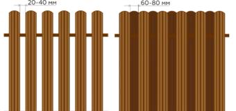 Плюсы и минусы забора из металлического штакетника