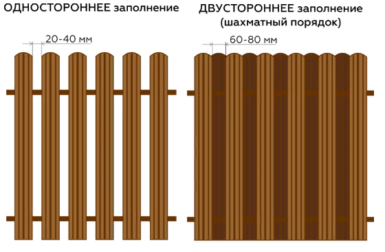 схема заполнения забора из металлоштакетника