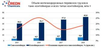 """Итоги конференции """"Подвижной состав для химических грузов 2019"""""""