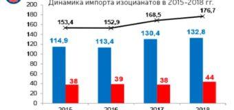 Рынок полиуретанов 2018: итоги, оценки экспертов, прогнозы