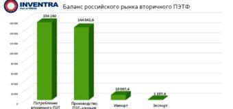 Вторичная переработка полимеров в России за 2018 год (итоги)
