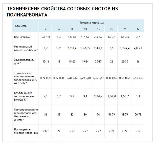 Технические свойства листов сотового поликабоната