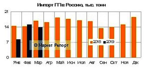 Импорт полипропилена в Россию по итогам первого квартала 2019 года существенно сократился, показав снижение в 19% и составил около 37,1 тыс. тонн.