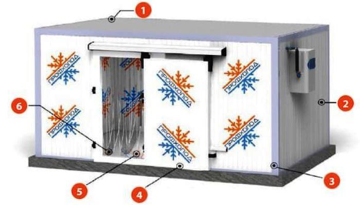 Типовая конструкция промышленной морозильной камеры: 1) Панели потолка; 2) Стеновые панели; 3) Фасонные элементы; 4) Двери; 5) Панели пола; 6) Завесы из поливинилхлорида.