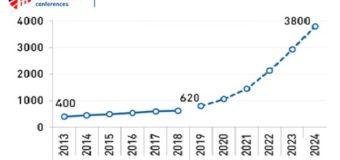 """Итоги конференции """"Газомоторное топливо 2019"""" продемонстрировали текущее состояние рынка в России"""