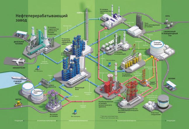 нефтеперерабатывающий завод - ректификационные колонны для перегонки нефти