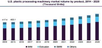 Рынок оборудования для переработки пластмасс будет расти на 5,7% ежегодно