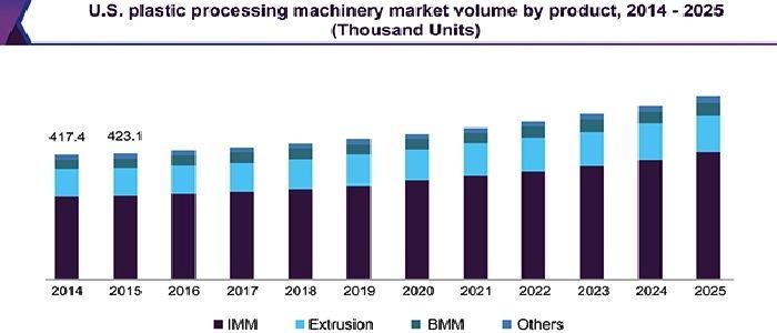 Мировой рынок оборудования для переработки пластмасс в обозримой перспективе до 2025 года обещает прирастать на 5,7% ежегодно