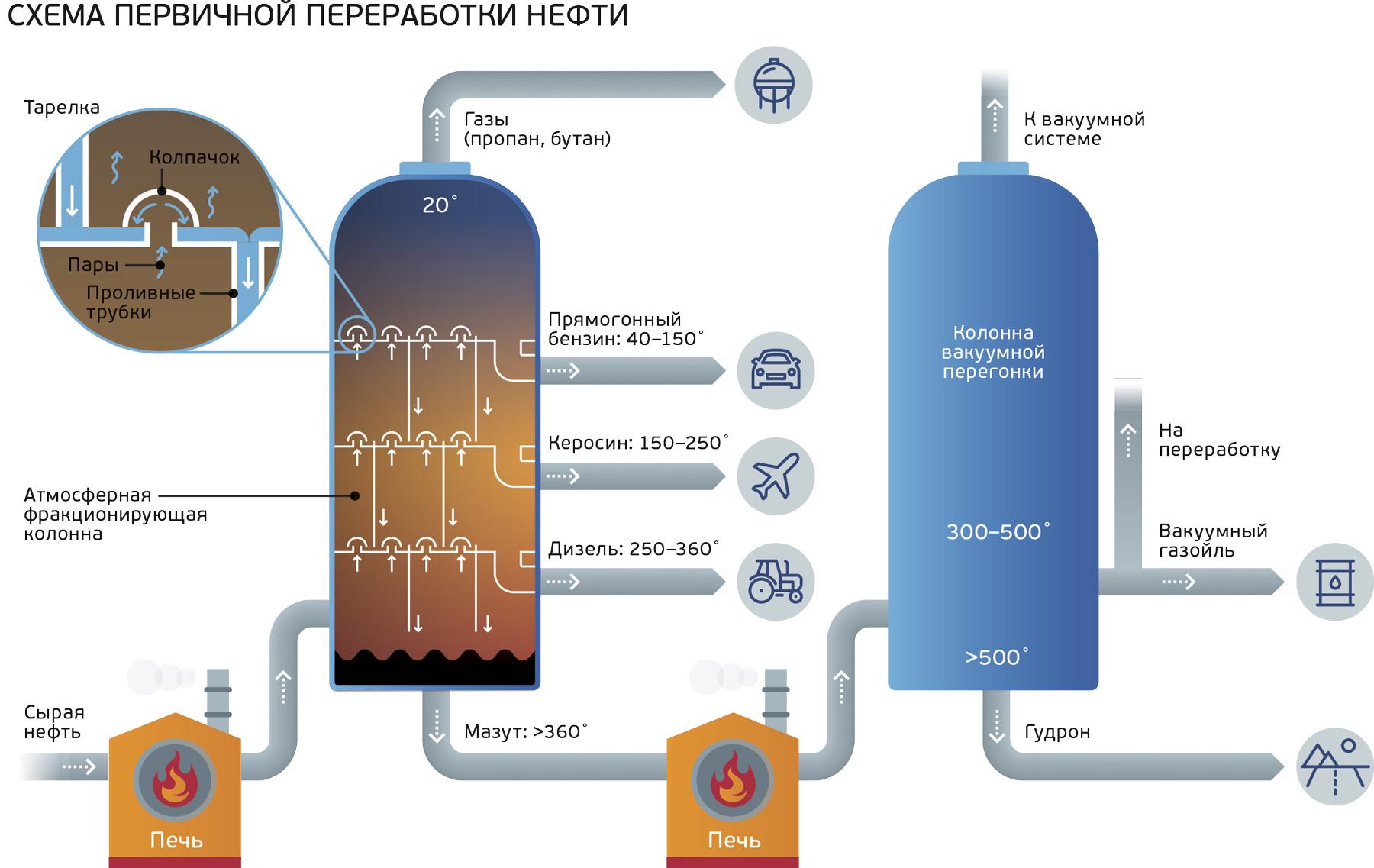 схема первичной переработки нефти - ректификационные колонны для перегонки нефти