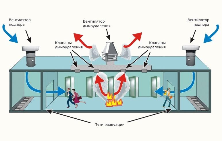 Проектирование систем дымоудаления - тема данного материала, где мы вместе с экспертом обсудим основные правила и особенности этого процесса.
