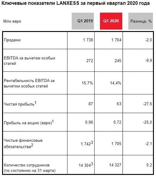 Отчет LANXESSдемонстрирует устойчивое развитие компании в первом квартале текущего года не глядя на негативные явления в мировой экономике и пандемию. Ключевые показатели LANXESS за первый квартал 2020 года